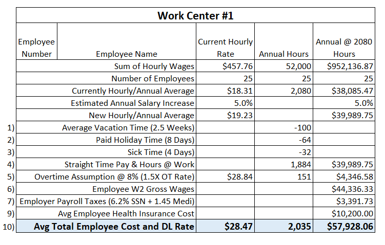 Adding in related payroll cost to final direct labor calculation