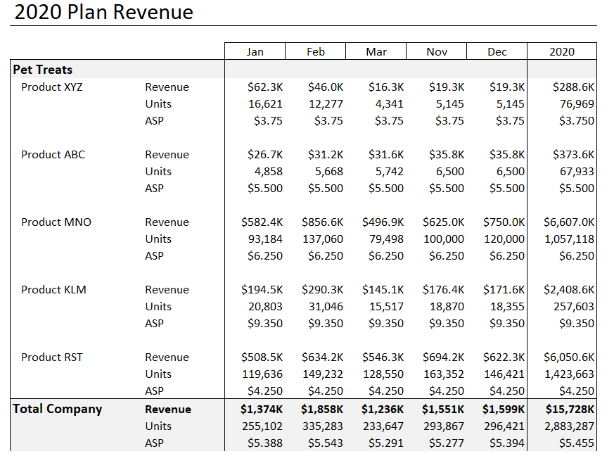 compute earned hours and direct headcount starts with your revenue plan as displayed