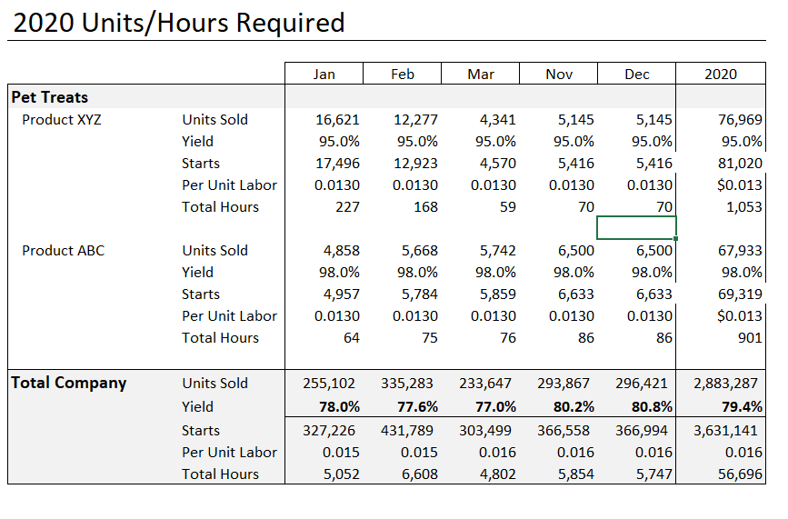 compute earned hours and direct headcount summary plan