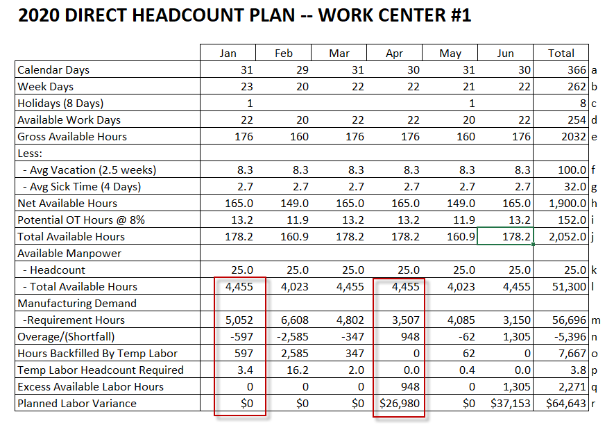 compute earned hours and direct headcount work center example
