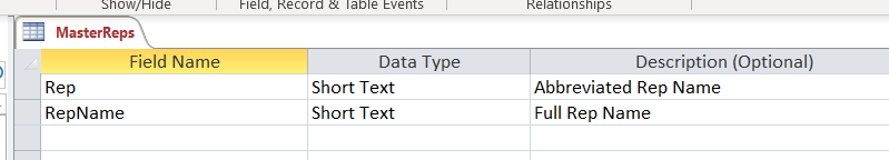 List if fields with data types for Sales Rep Master.