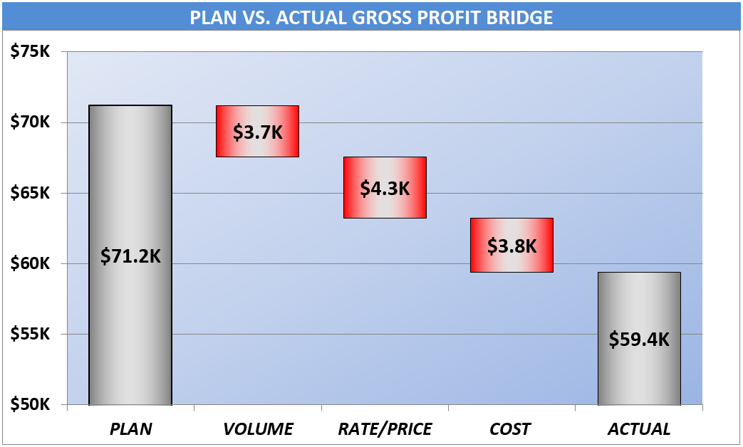 Display of Gross Profit Bridge reflecting changes from plan of $71.2K of gross profit down by Volume, Price and Cost to an actual of $59.4K.