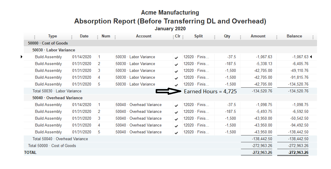 Summary of work order labor and overhead absorptin with Earned Hours totaling 4,725 for month-end January 2020