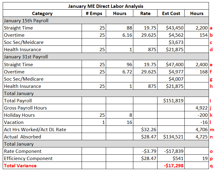 Labor variance analysis showing, for January 2020, the $17K unfavorable labor variance is $18K unfavorable to rate and $1K favorable to efficiency, neting to $17K unfavorable.