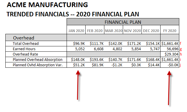 Summary of 2020 overhead plan showing the monthly absorption variances based on the earned hours forecast, which nets to $0 at year end.