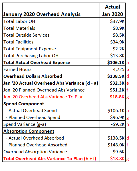 Summary overhead analysis separating overhead variance between Spend ($9K unfavorable) and Absorprtion ($10K unfavorable) totaling $19K unfavorable to plan.