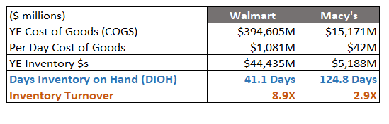 DIOH Comparison Between Walmart and Macy's with Inventory Turnover