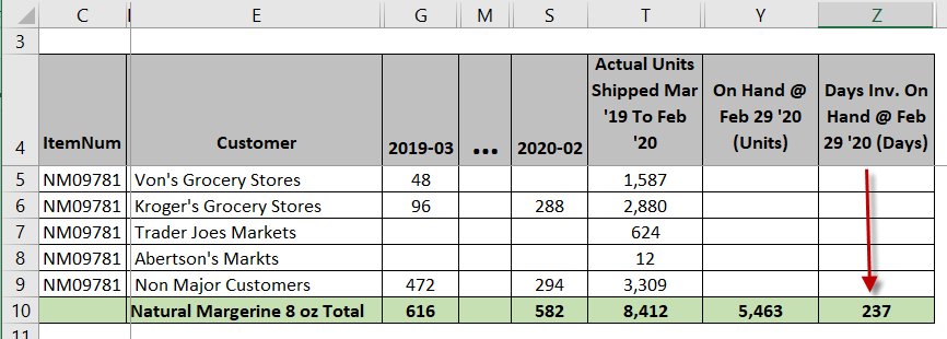Excel example showing how to display units shipped in 12 months, units on hand and DIOH as of ME Feb 2020.