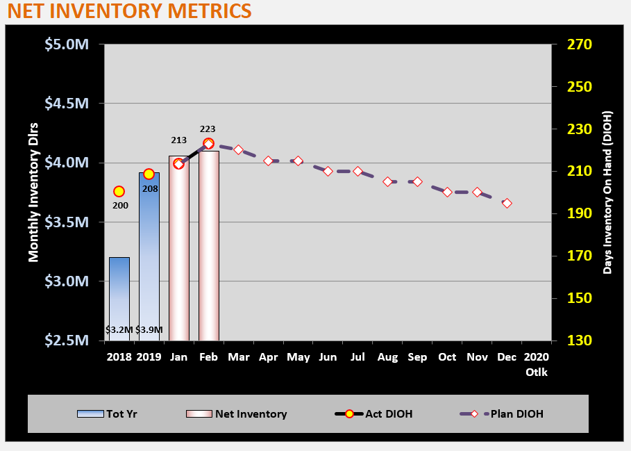 Example of inventory metrics with invdentory dollars on the left-side axis and DIOH on the right-side axis.