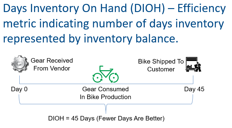 Illustration of how DIOH works from a business owner's perspective