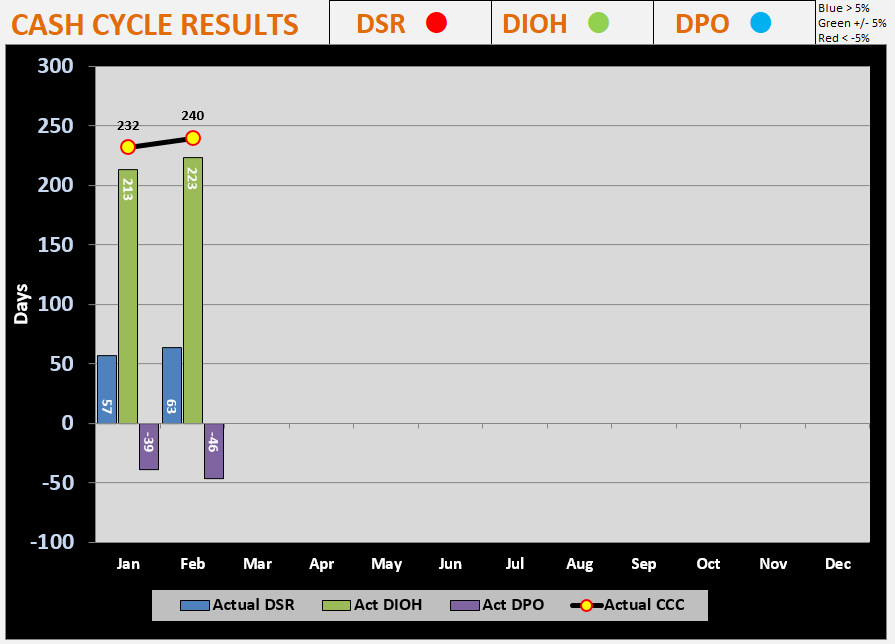 Cash Conversion Cycle Monthly Graph displaying DSR, DIOH and DPO performance as columns and the Cash Conversion Cycle as a line with all metrics deteriorating.